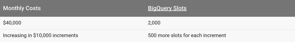 Interactive Analytics: Redshift vs Snowflake vs BigQuery