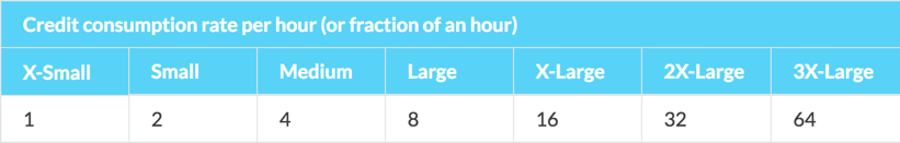 Interactive Analytics: Redshift vs Snowflake vs BigQuery