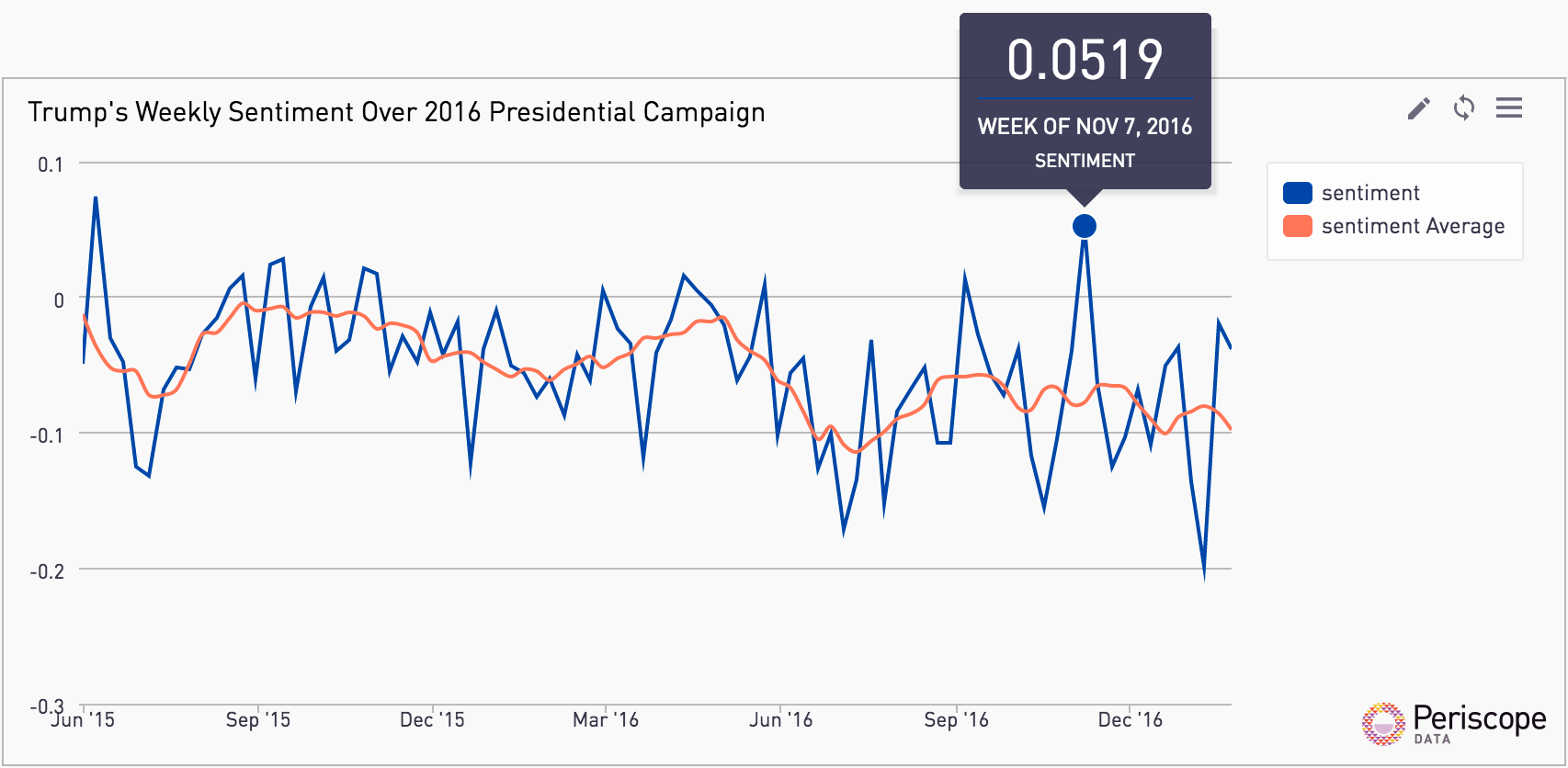 Trump's Weekly Sentiment over 2016 Presidential Campaign